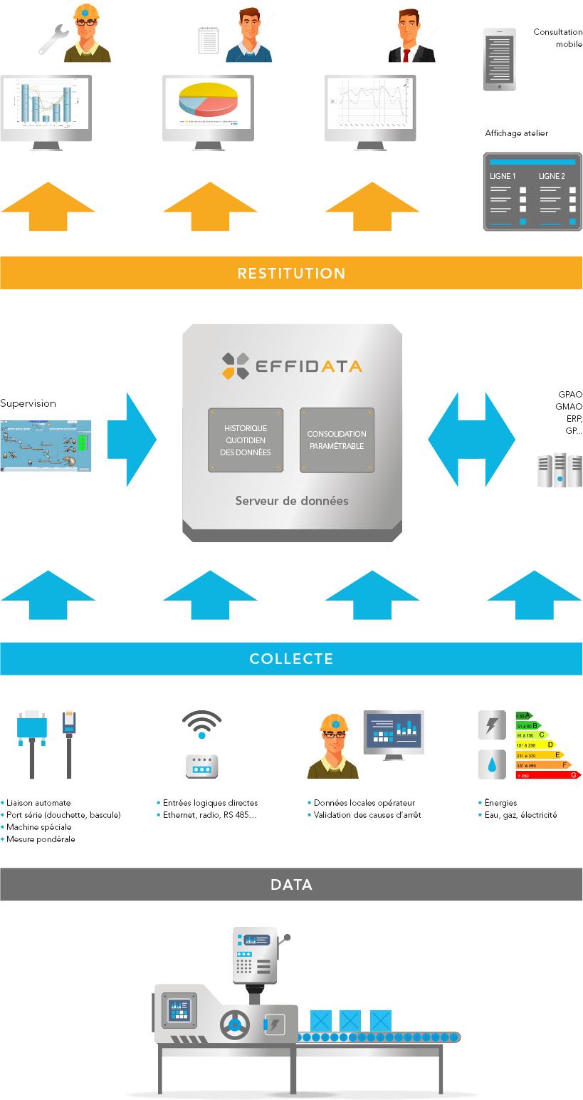 schéma collecte des données